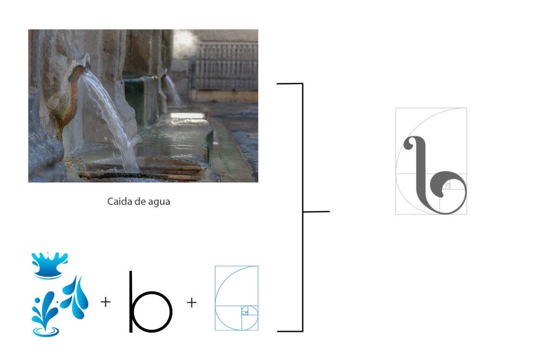 burganas proceso de diseño